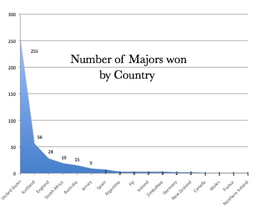 Golf Majors Won by Country