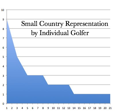 Small Country Representation by Individual Golfer