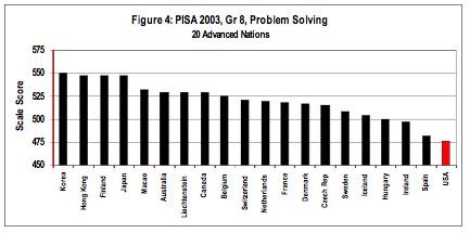 usstudents4problem solving